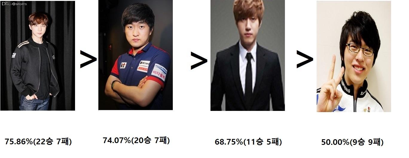12. 5전제 최종승률.jpg